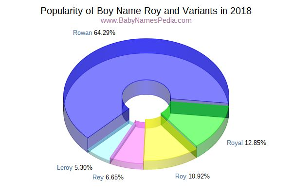 Variant Popularity Chart  for Roy  in 2016