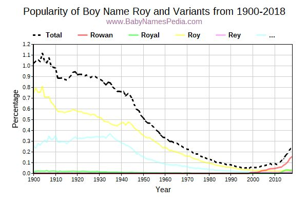 Variant Popularity Trend  for Roy  from 1900 to 2016