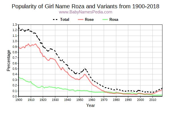 Variant Popularity Trend  for Roza  from 1900 to 2018