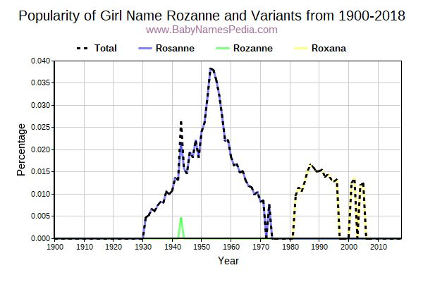 Variant Popularity Trend  for Rozanne  from 1900 to 2016