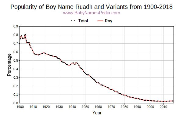 Variant Popularity Trend  for Ruadh  from 1900 to 2016