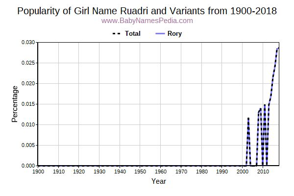 Variant Popularity Trend  for Ruadri  from 1900 to 2016