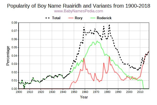 Variant Popularity Trend  for Ruairidh  from 1900 to 2016