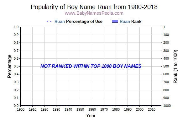 Popularity Trend  for Ruan  from 1900 to 2016