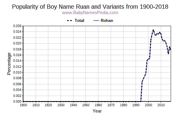 Variant Popularity Trend  for Ruan  from 1900 to 2016