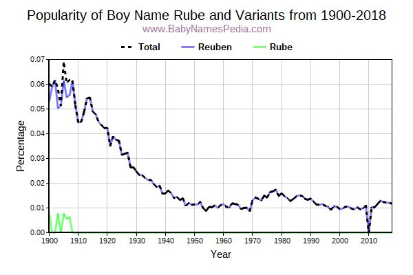 Variant Popularity Trend  for Rube  from 1900 to 2015