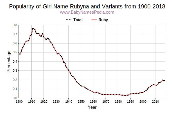 Variant Popularity Trend  for Rubyna  from 1900 to 2018