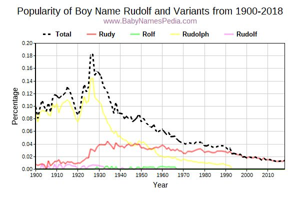 Variant Popularity Trend  for Rudolf  from 1900 to 2018
