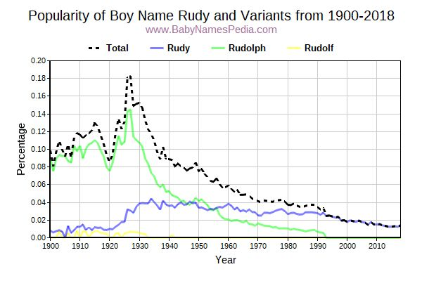 Variant Popularity Trend  for Rudy  from 1900 to 2018