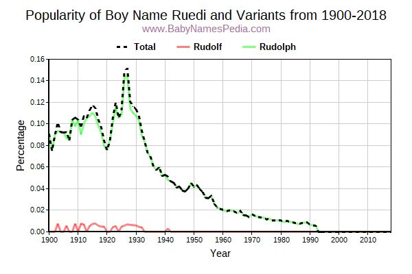 Variant Popularity Trend  for Ruedi  from 1900 to 2016