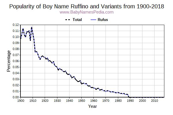 Variant Popularity Trend  for Ruffino  from 1900 to 2018