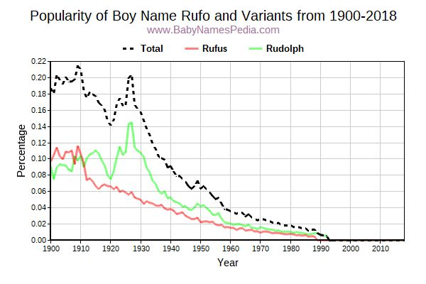 Variant Popularity Trend  for Rufo  from 1900 to 2016