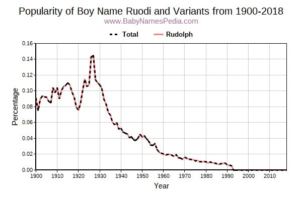 Variant Popularity Trend  for Ruodi  from 1900 to 2016
