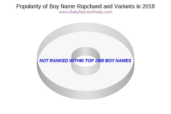Variant Popularity Chart  for Rupchand  in 2018