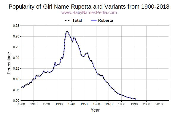 Variant Popularity Trend  for Rupetta  from 1900 to 2016