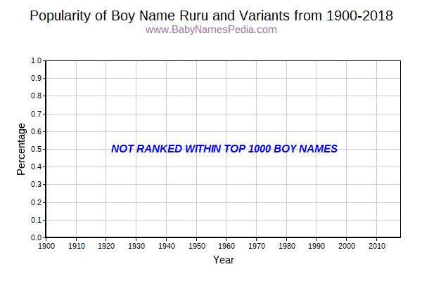 Variant Popularity Trend  for Ruru  from 1900 to 2016