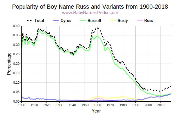Variant Popularity Trend  for Russ  from 1900 to 2017