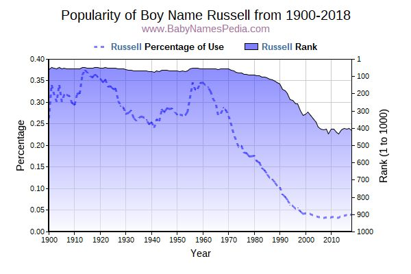 Popularity Trend  for Russell  from 1900 to 2016
