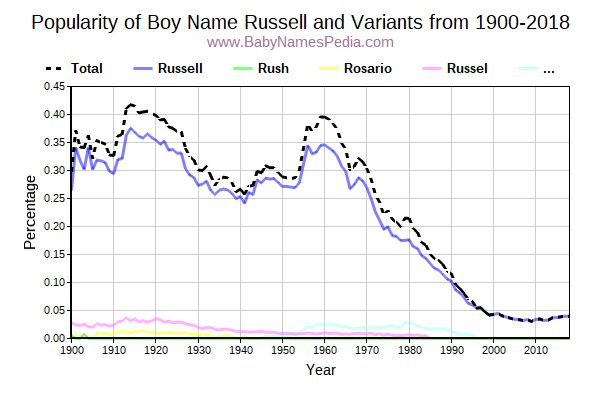 Variant Popularity Trend  for Russell  from 1900 to 2016