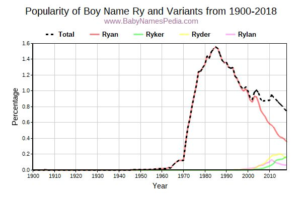 Variant Popularity Trend  for Ry  from 1900 to 2016