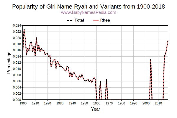 Variant Popularity Trend  for Ryah  from 1900 to 2015