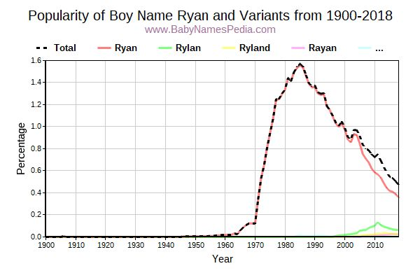 Variant Popularity Trend  for Ryan  from 1900 to 2015