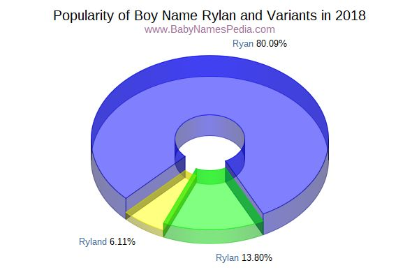 Variant Popularity Chart  for Rylan  in 2015