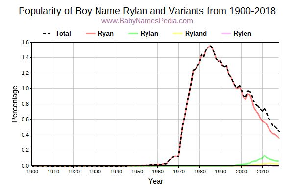 Variant Popularity Trend  for Rylan  from 1900 to 2015