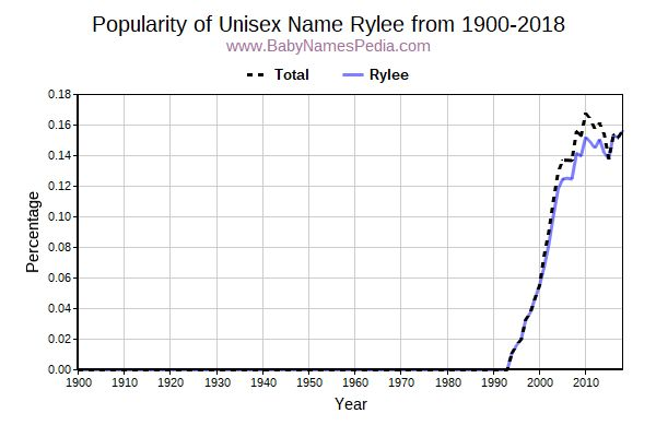 Unisex Popularity Trend  for Rylee  from 1900 to 2016