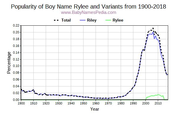 Variant Popularity Trend  for Rylee  from 1900 to 2015