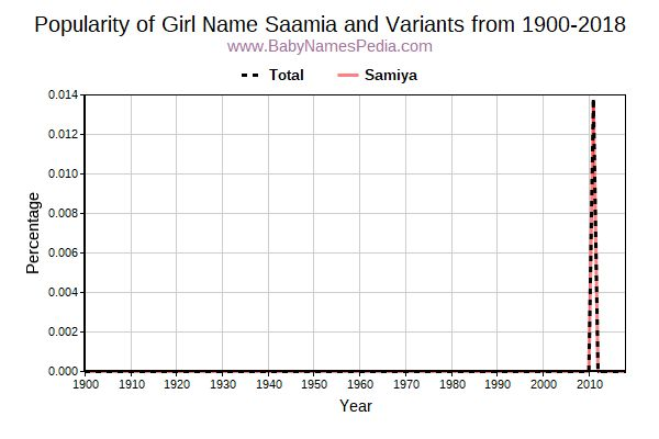Variant Popularity Trend  for Saamia  from 1900 to 2016