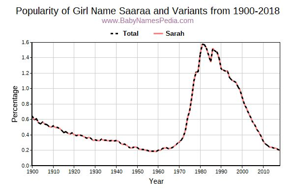Variant Popularity Trend  for Saaraa  from 1900 to 2017