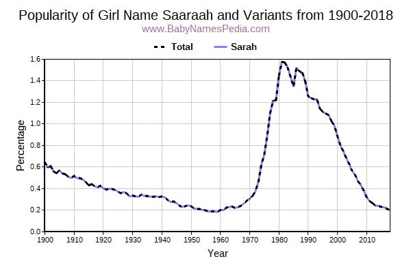Variant Popularity Trend  for Saaraah  from 1900 to 2016