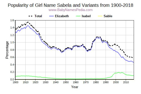 Variant Popularity Trend  for Sabela  from 1900 to 2018