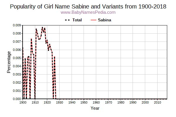 Variant Popularity Trend  for Sabine  from 1900 to 2015