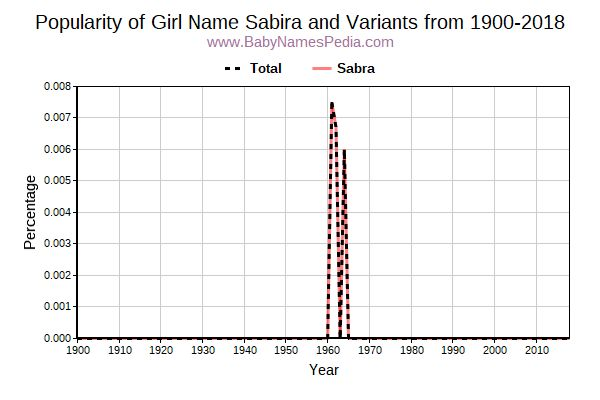 Variant Popularity Trend  for Sabira  from 1900 to 2017