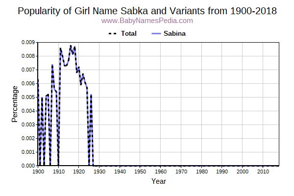 Variant Popularity Trend  for Sabka  from 1900 to 2018