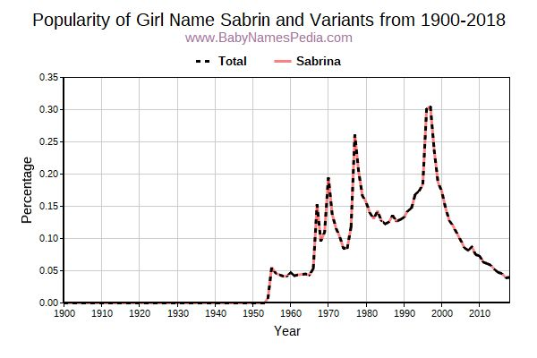 Variant Popularity Trend  for Sabrin  from 1900 to 2017