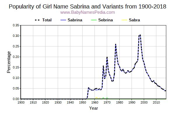 Variant Popularity Trend  for Sabrina  from 1900 to 2017