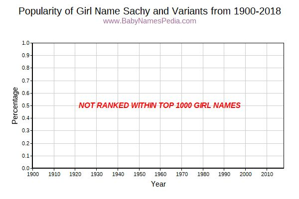 Variant Popularity Trend  for Sachy  from 1900 to 2018