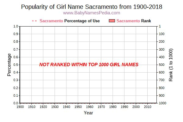 Popularity Trend  for Sacramento  from 1900 to 2016
