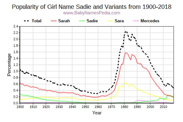 Variant Popularity Trend  for Sadie  from 1900 to 2016