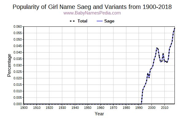 Variant Popularity Trend  for Saeg  from 1900 to 2016