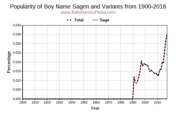 Variant Popularity Trend  for Sagen  from 1900 to 2017