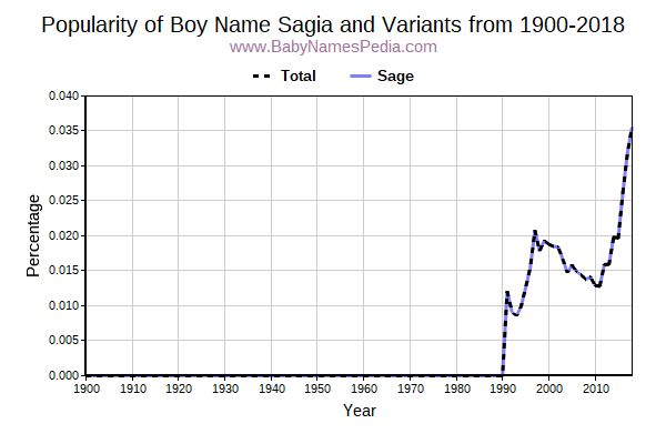 Variant Popularity Trend  for Sagia  from 1900 to 2017