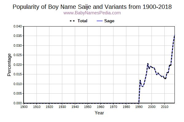 Variant Popularity Trend  for Saije  from 1900 to 2016