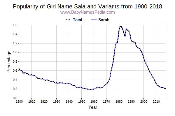 Variant Popularity Trend  for Sala  from 1900 to 2018