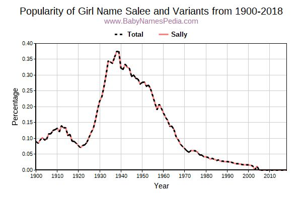 Variant Popularity Trend  for Salee  from 1900 to 2018