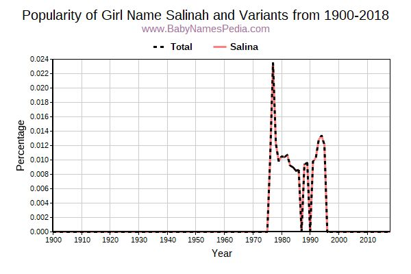 Variant Popularity Trend  for Salinah  from 1900 to 2015