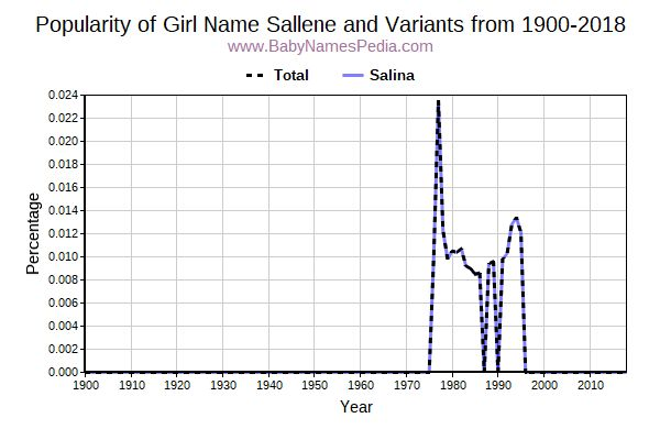 Variant Popularity Trend  for Sallene  from 1900 to 2017
